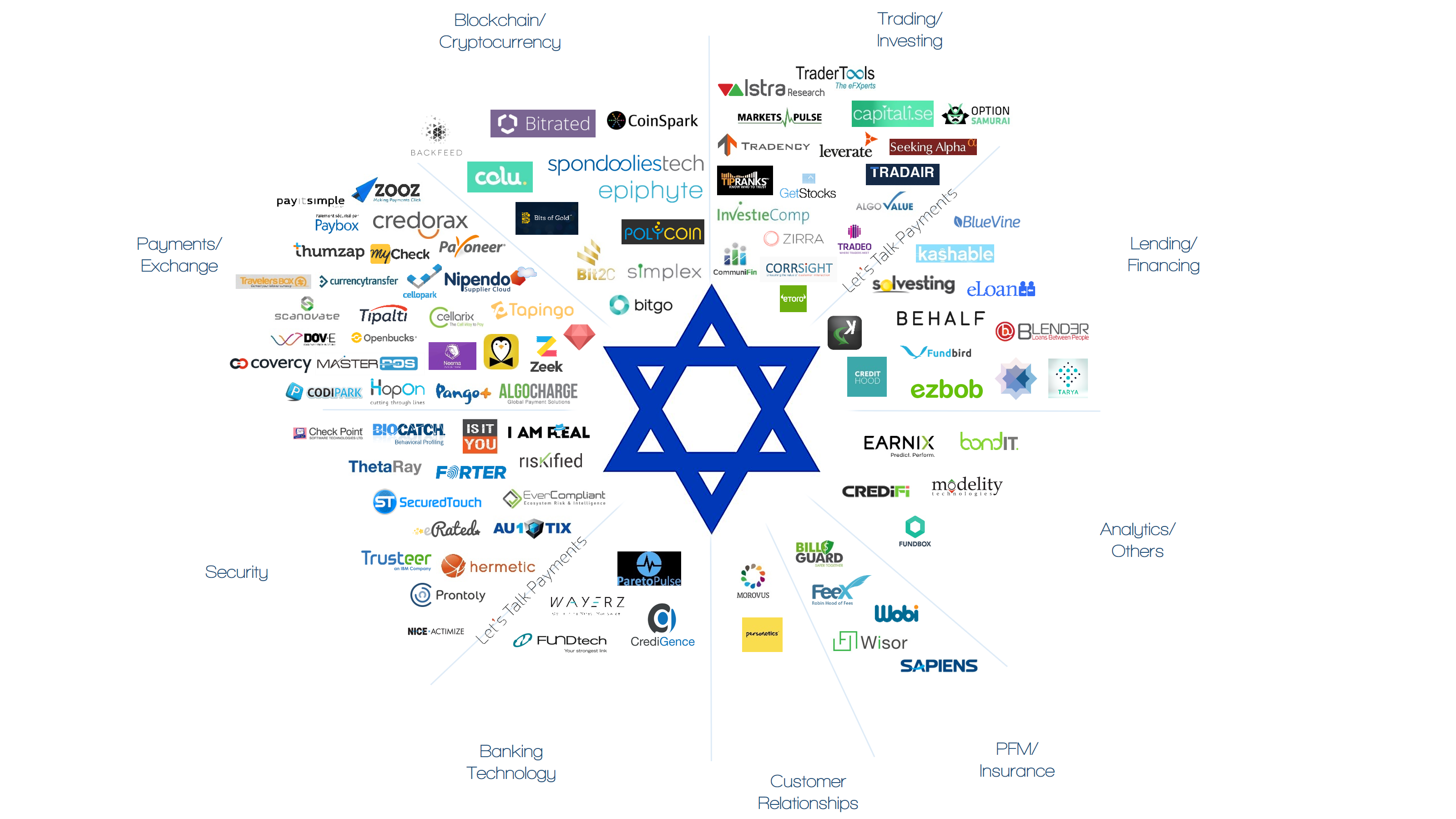 Israeli Startups Raise $1.5 Billion in Q1 2019