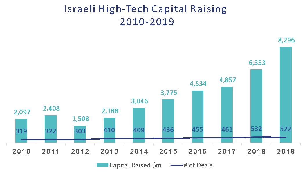 Big-Time Israel Startups – This Chart Says It All